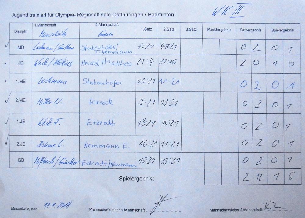 Sie sehen Bilder des Artikels: Regionalfinale Ostthüringen Badminton 2018